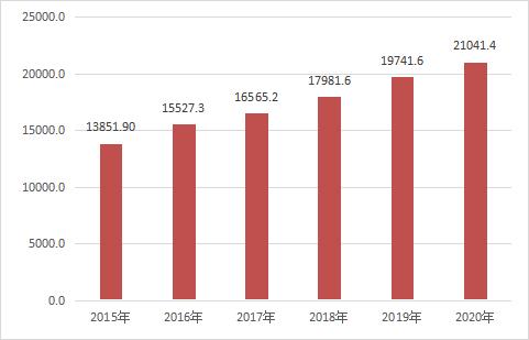 2020人均消费_中国人均水果消费支出